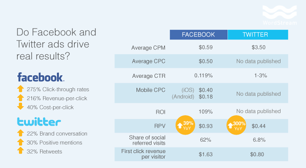 Social media ad spend trends