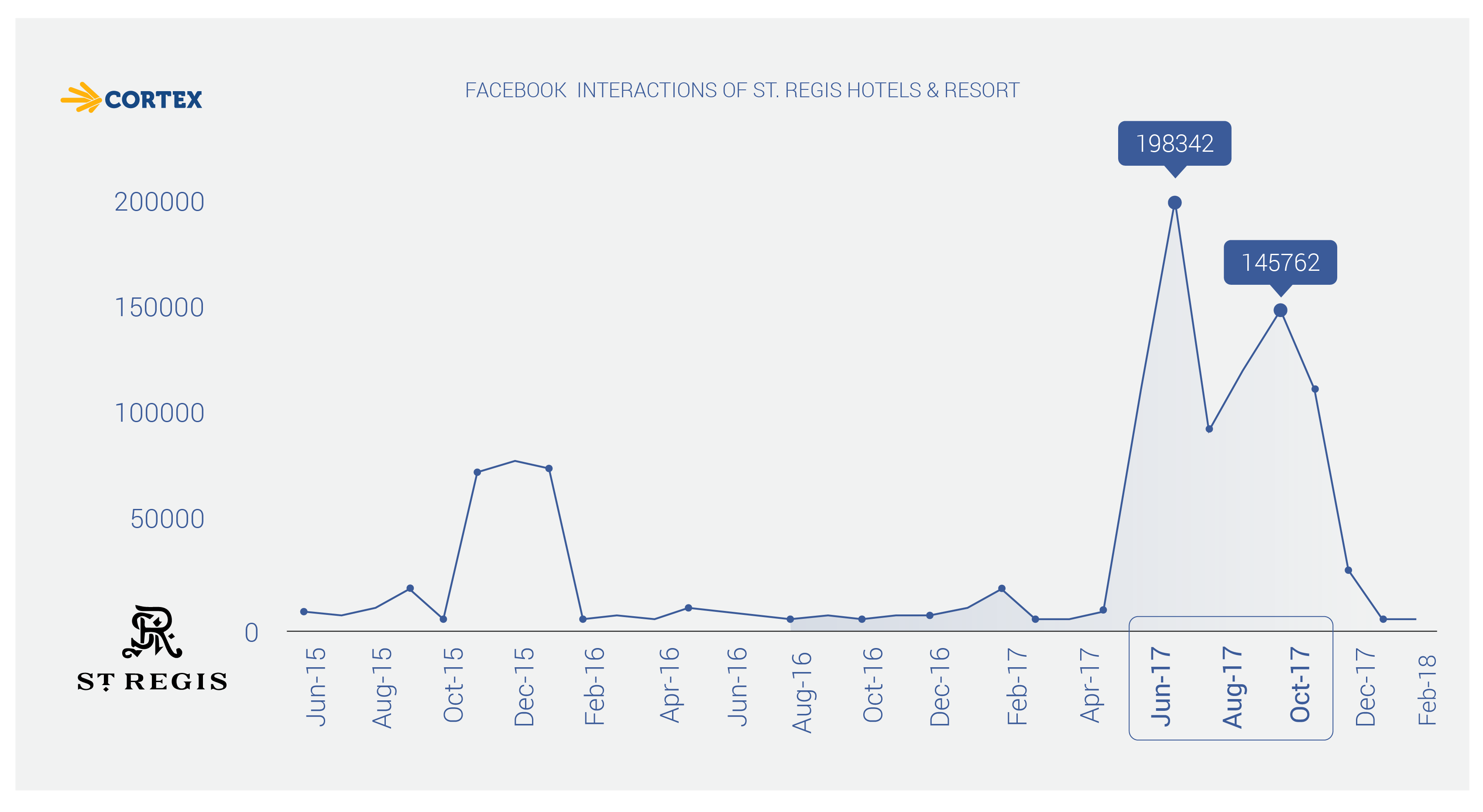 St Regis Hotel Facebook Interactions