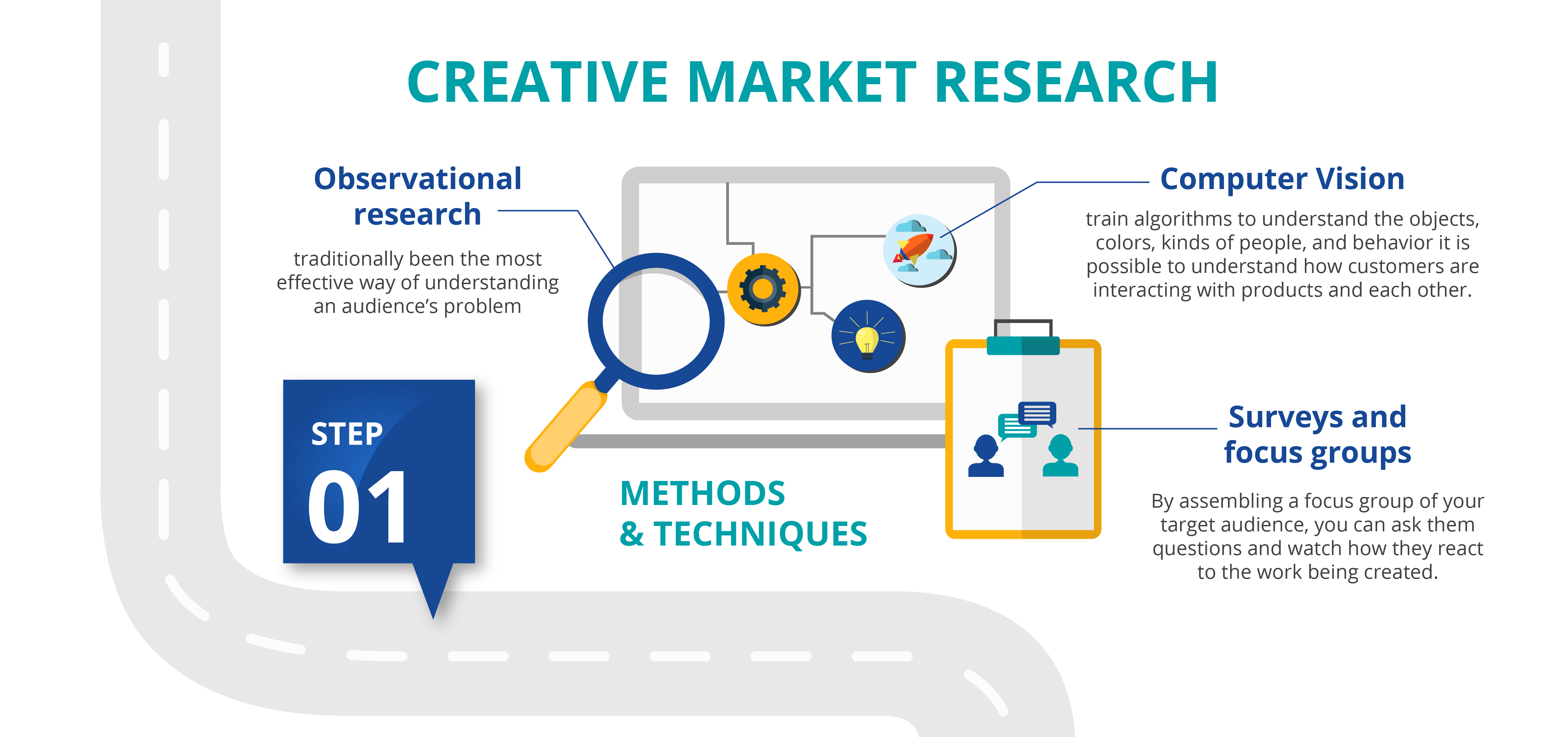 creative market research