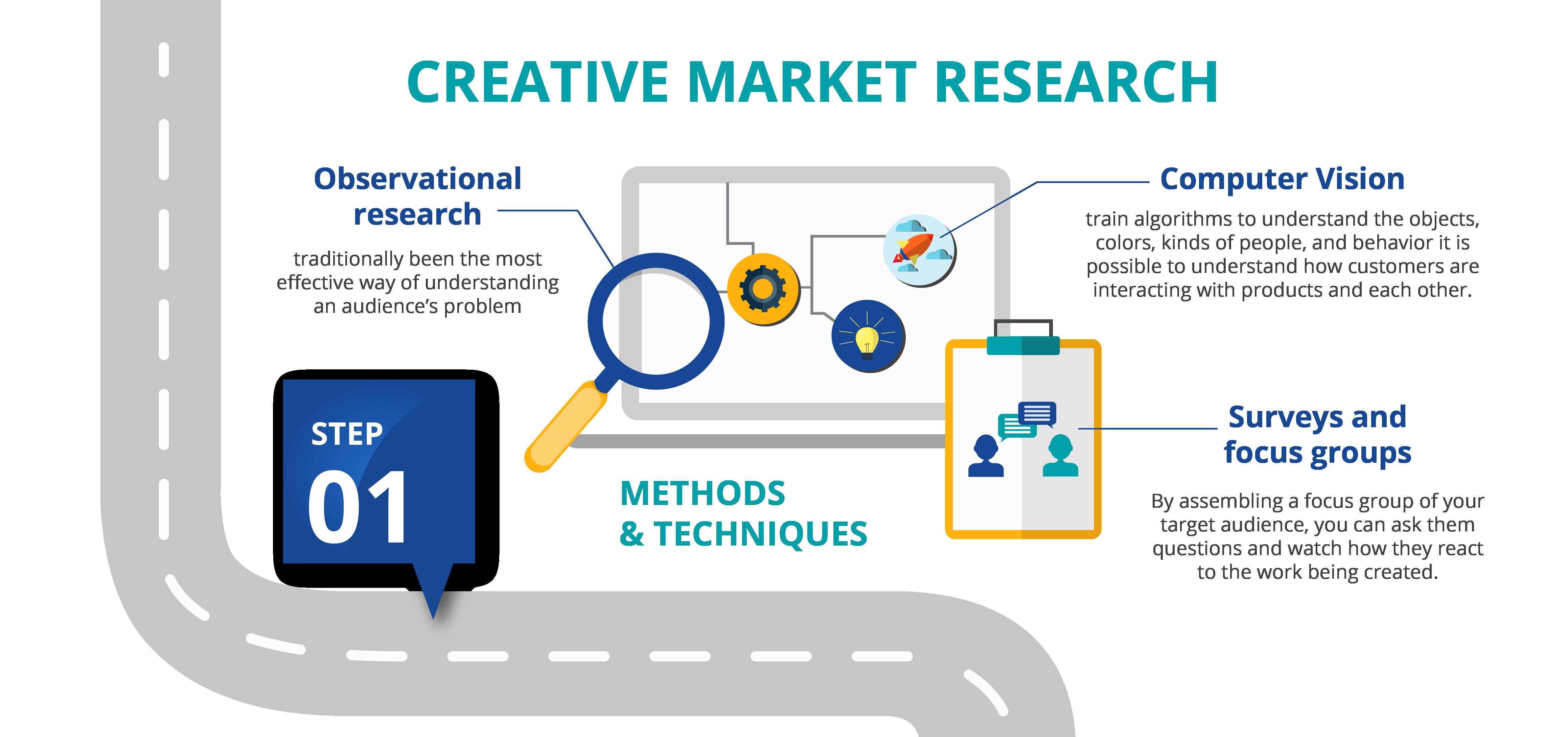 creative market research