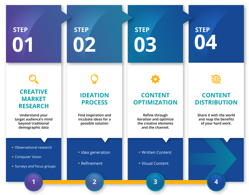 creative-process-4-steps-graphic