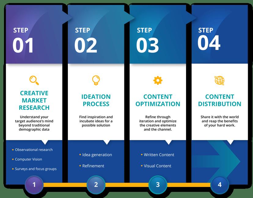 creative-process-4-steps-graphic