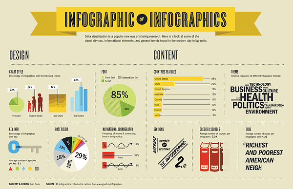 infographic_of_infographics