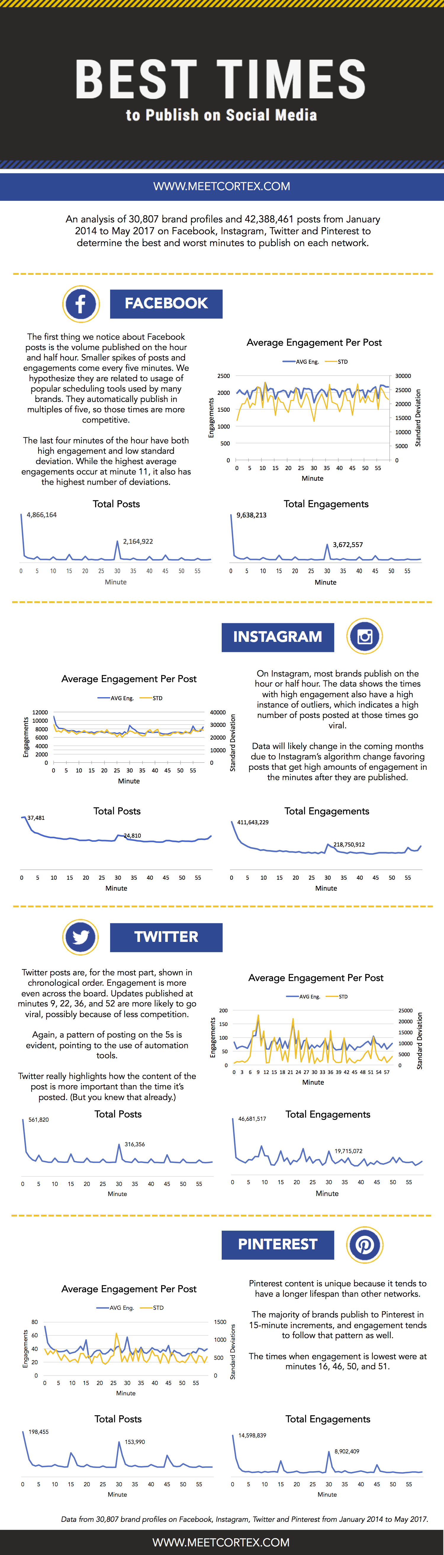 Best Time to Post on Social Media - 2017 Report